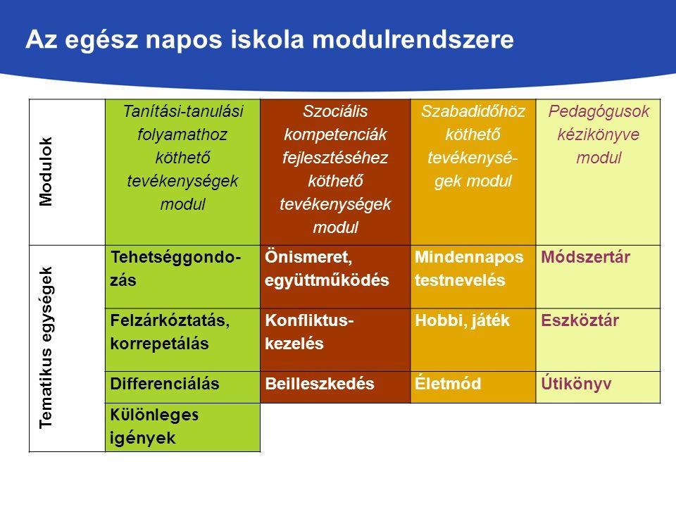 Az egész napos iskola modulrendszere Modulok Tanítási-tanulási folyamathoz köthető tevékenységek modul Szociális kompetenciák fejlesztéséhez köthető tevékenységek modul Szabadidőhöz köthető tevékenysé- gek modul Pedagógusok kézikönyve modul Tematikus egységek Tehetséggondo- zás Önismeret, együttműködés Mindennapos testnevelés Módszertár Felzárkóztatás, korrepetálás Konfliktus- kezelés Hobbi, játékEszköztár DifferenciálásBeilleszkedésÉletmódÚtikönyv Különleges igények
