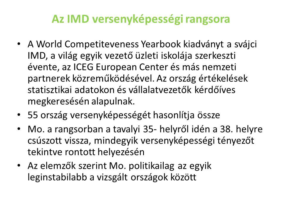 Az IMD versenyképességi rangsora A World Competiteveness Yearbook kiadványt a svájci IMD, a világ egyik vezető üzleti iskolája szerkeszti évente, az ICEG European Center és más nemzeti partnerek közreműködésével.