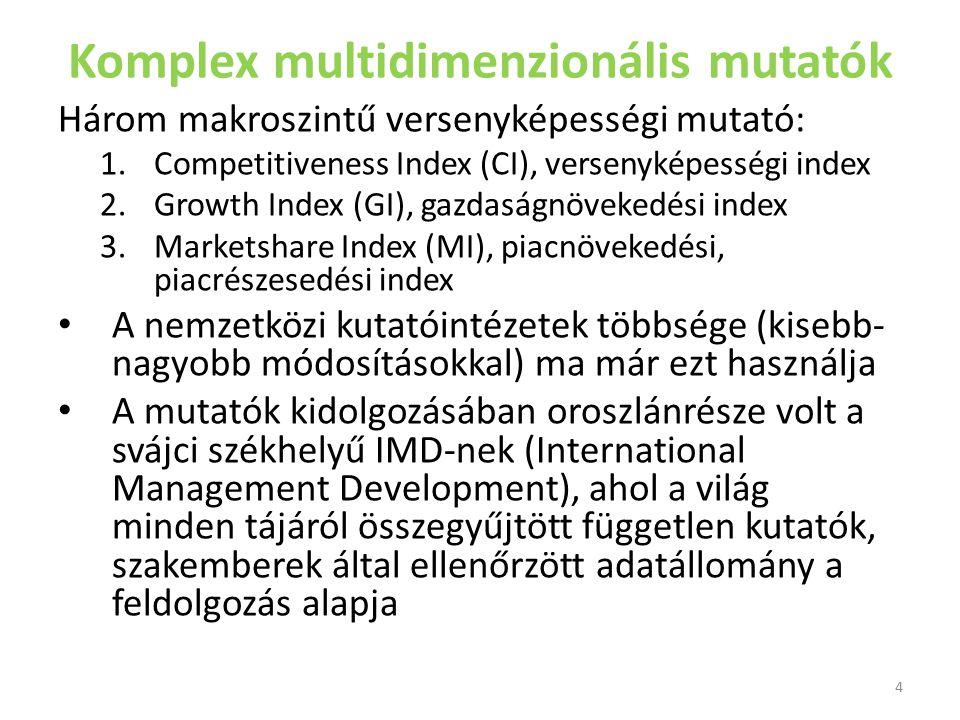 Versenyképességi összefoglaló index Olyan komplex index, amelynek meghatározása során nyolc fő tényezőcsoportot vesznek figyelembe.