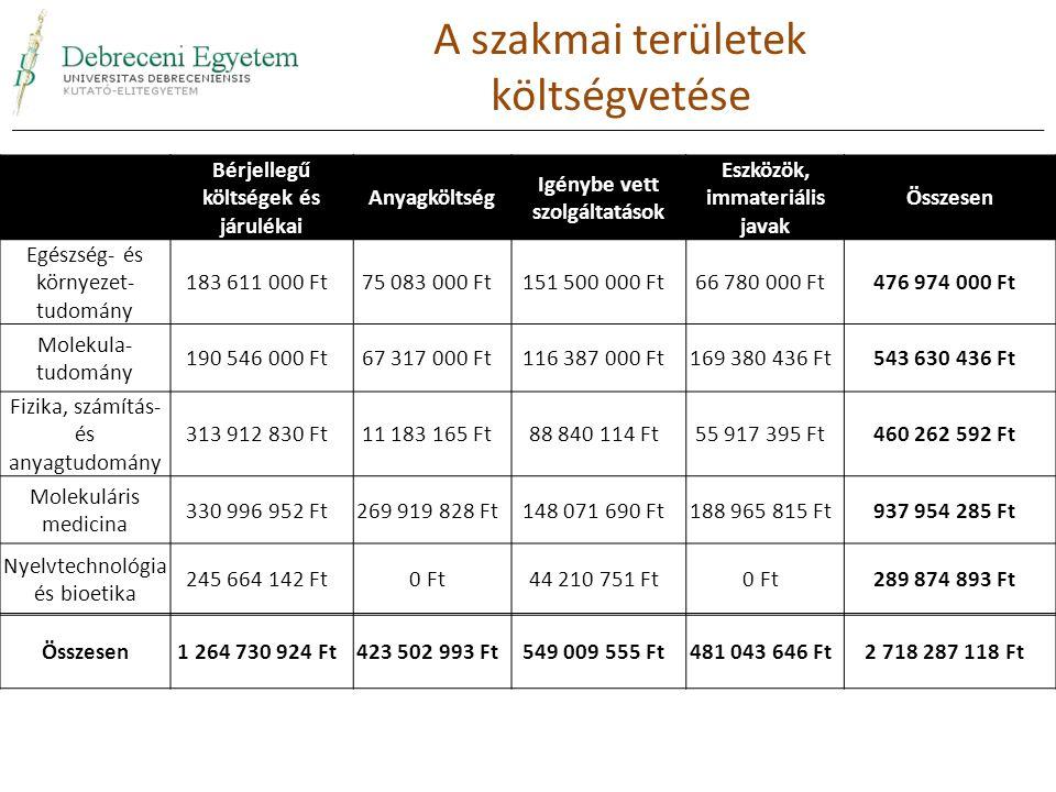 Bérjellegű költségek és járulékai Anyagköltség Igénybe vett szolgáltatások Eszközök, immateriális javak Összesen Egészség- és környezet- tudomány 183