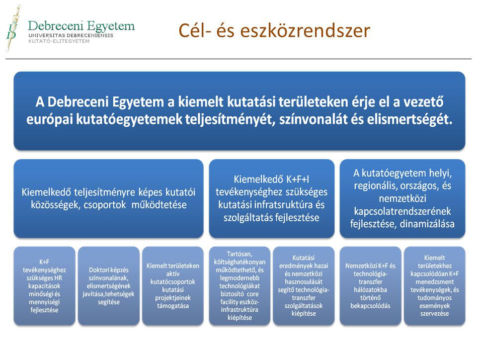Cél- és eszközrendszer