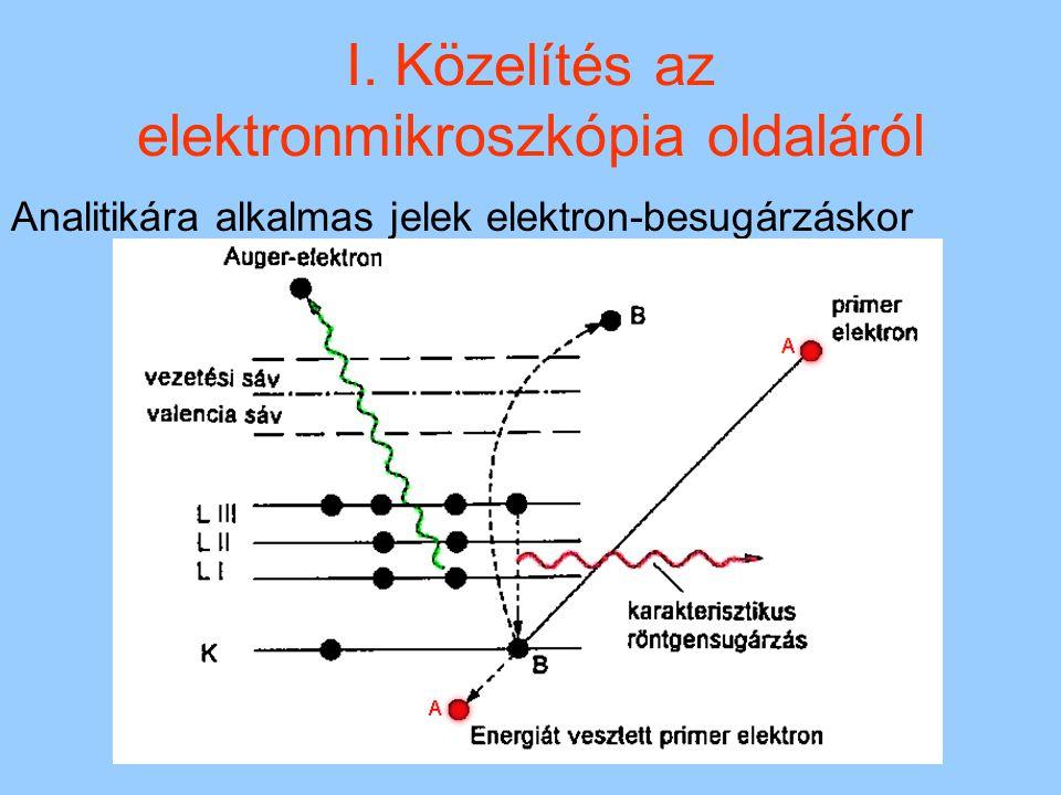 1944 Hillier és Baker elektron-energia- veszteségi spektrumot vesznek fel.