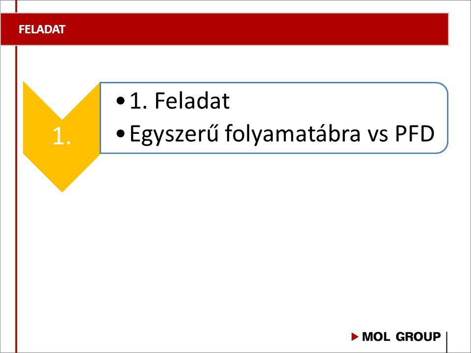 FELADAT 1. 1. Feladat Egyszerű folyamatábra vs PFD