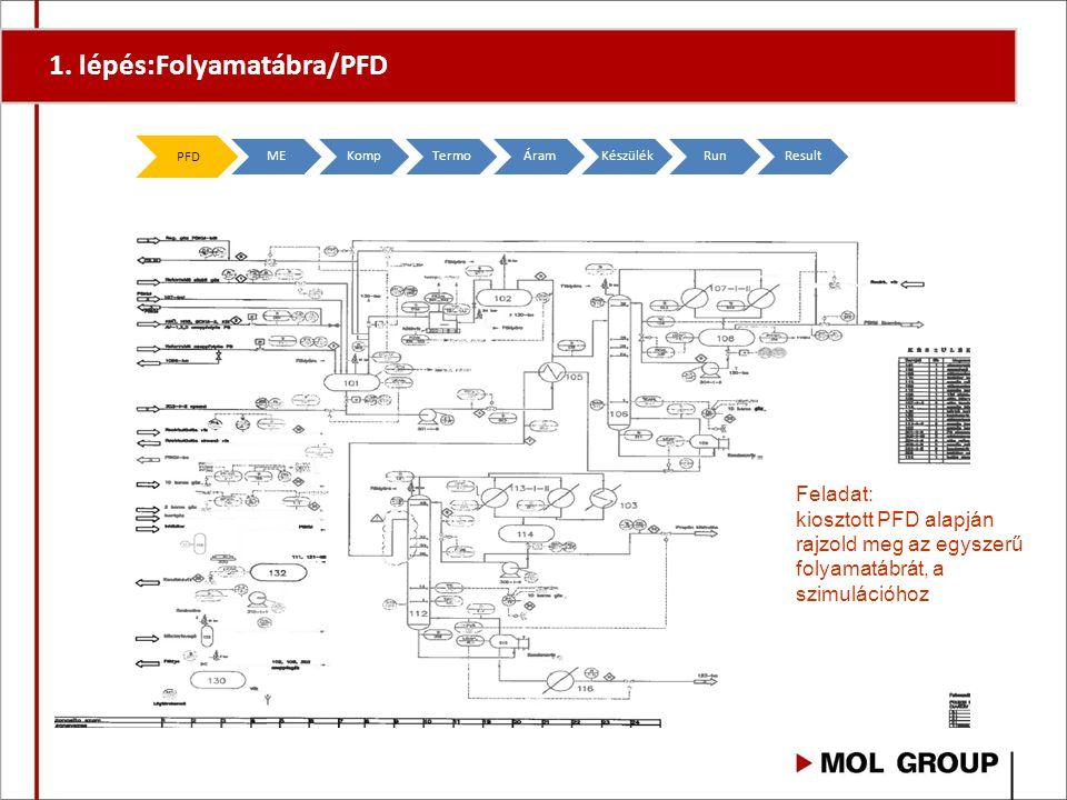 1. lépés:Folyamatábra/PFD PFD MEKompTermoÁramKészülékRunResult Feladat: kiosztott PFD alapján rajzold meg az egyszerű folyamatábrát, a szimulációhoz