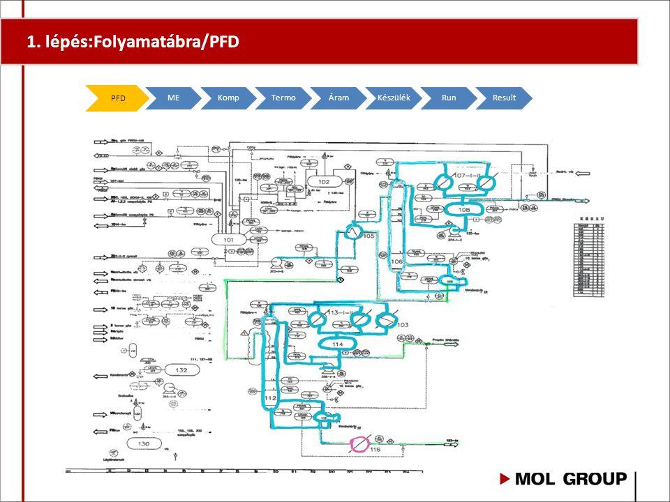 PFD MEKompTermoÁramKészülékRunResult 1. lépés:Folyamatábra/PFD