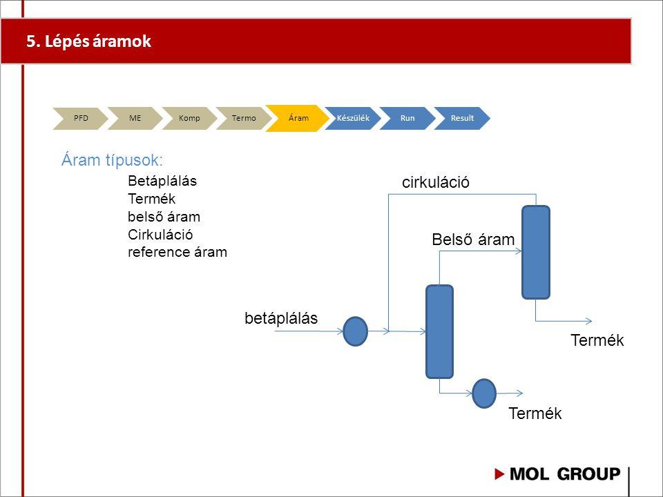 5. Lépés áramok Áram típusok: Betáplálás Termék belső áram Cirkuláció reference áram betáplálás Termék Belső áram cirkuláció PFD MEKompTermoÁramKészül