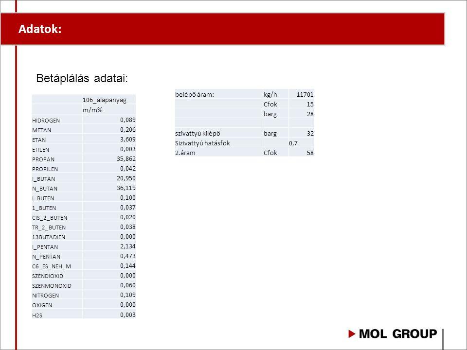 Adatok: 106_alapanyag m/m% HIDROGEN 0,089 METAN 0,206 ETAN 3,609 ETILEN 0,003 PROPAN 35,862 PROPILEN 0,042 I_BUTAN 20,950 N_BUTAN 36,119 I_BUTEN 0,100