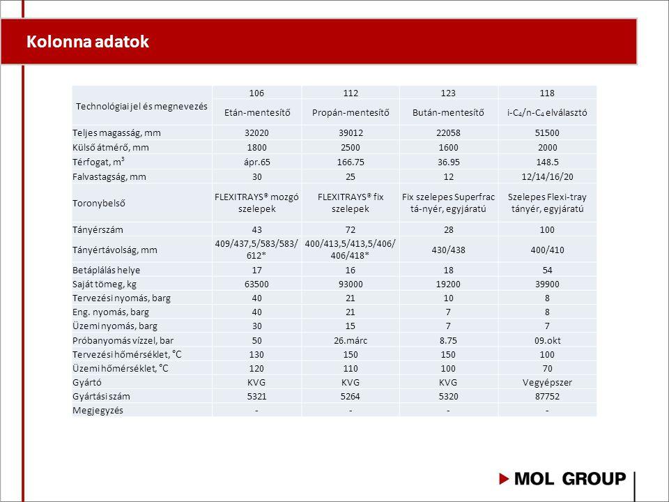 Kolonna adatok Technológiai jel és megnevezés 106112123118 Etán-mentesítőPropán-mentesítőBután-mentesítői-C 4 /n-C 4 elválasztó Teljes magasság, mm320