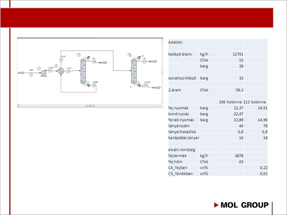 Adatok: belépő áram:kg/h11701 Cfok15 barg28 szivattyú kilépőbarg32 2.áramCfok58,3 106 kolonna112 kolonna fej nyomásbarg22,3714,51 kond nyoásbarg22,47