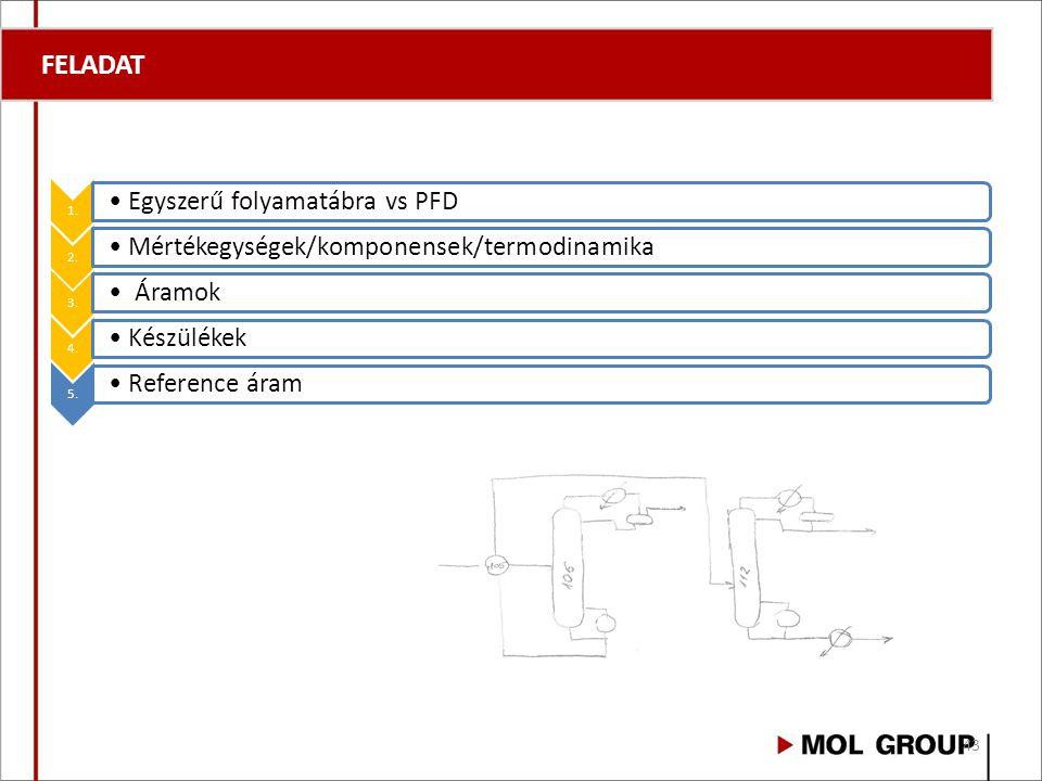 FELADAT 1. Egyszerű folyamatábra vs PFD 2. Mértékegységek/komponensek/termodinamika 3. Áramok 4. Készülékek 5. Reference áram 43