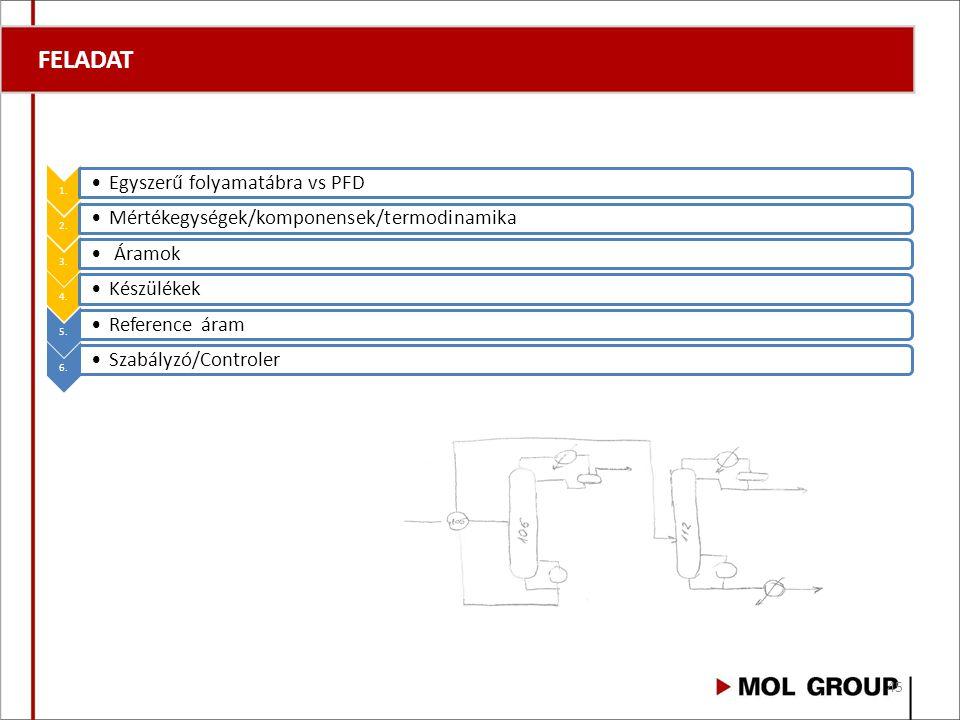 FELADAT 1. Egyszerű folyamatábra vs PFD 2. Mértékegységek/komponensek/termodinamika 3. Áramok 4. Készülékek 5. Reference áram 6. Szabályzó/Controler 4