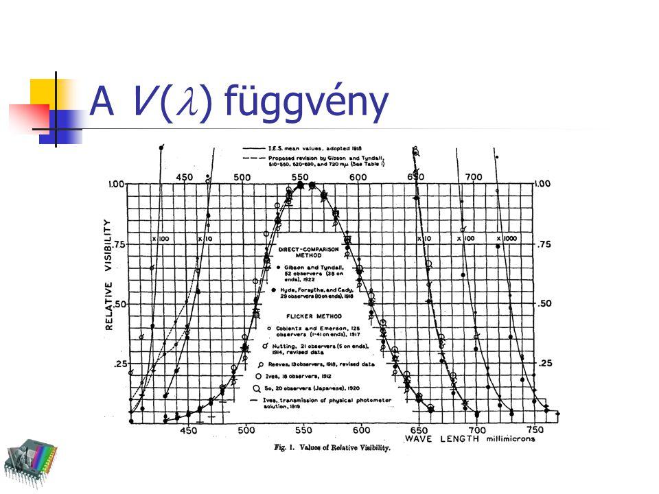 A V ( ) függvény