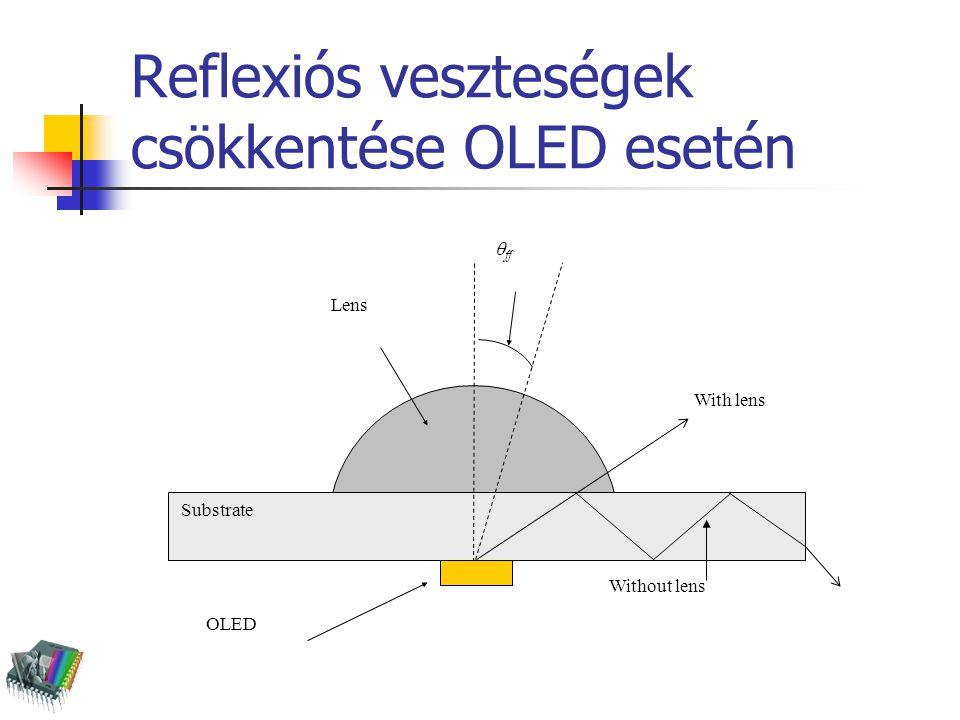 Reflexiós veszteségek csökkentése OLED esetén OLED Substrate Lens  ff With lens Without lens