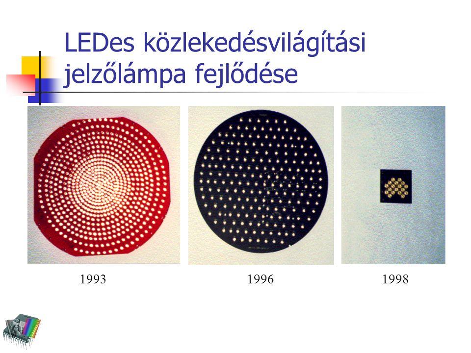 Fényhasznosítások fényforrás V( )V M ( )V 10 ( ) izzólámpa14,7 15,5 AlGaInP LED, 630 nm21,0 22,1 InGaN LED, 470 nm6,06,211,5 InGaN+YAG LED, fehér15,015,116,5