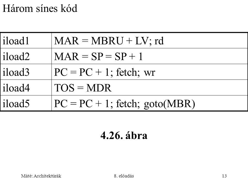 Máté: Architektúrák8. előadás13 Három sínes kód 4.26. ábra iload1MAR = MBRU + LV; rd iload2MAR = SP = SP + 1 iload3PC = PC + 1; fetch; wr iload4TOS =