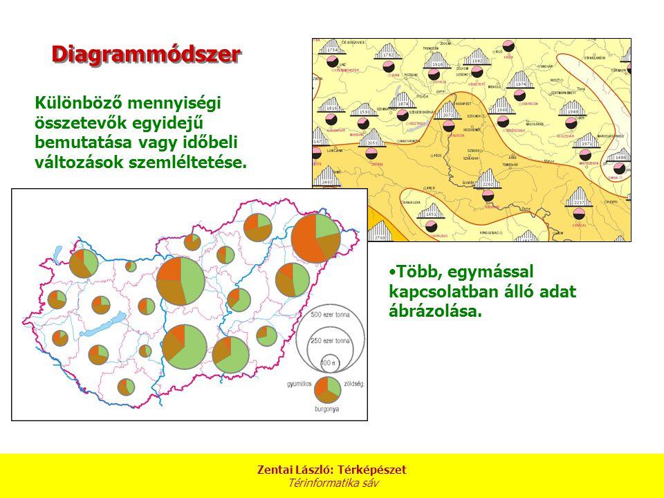 Zentai László: Térképészet Térinformatika sáv Különböző mennyiségi összetevők egyidejű bemutatása vagy időbeli változások szemléltetése.