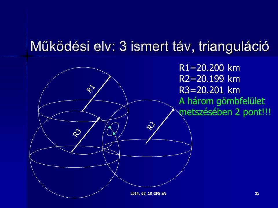 2014. 09. 18 GPS EA31 Működési elv: 3 ismert táv, trianguláció R1=20.200 km R2=20.199 km R3=20.201 km A három gömbfelület metszésében 2 pont!!! R1 R2