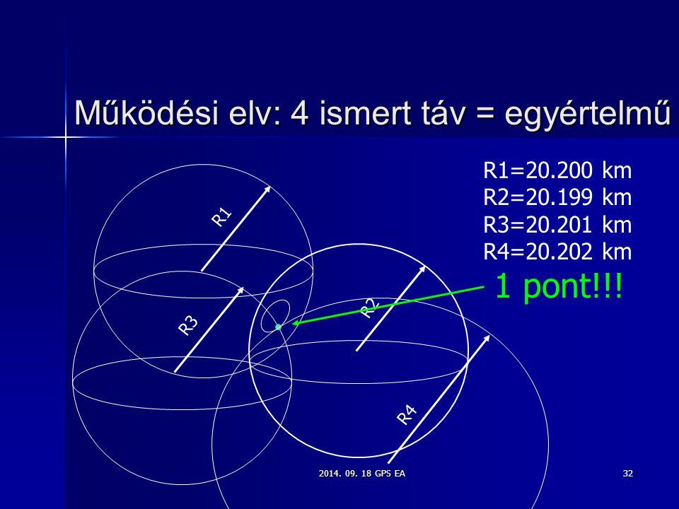 2014. 09. 18 GPS EA32 Működési elv: 4 ismert táv = egyértelmű R1=20.200 km R2=20.199 km R3=20.201 km R4=20.202 km 1 pont!!! R1 R2 R3 R4