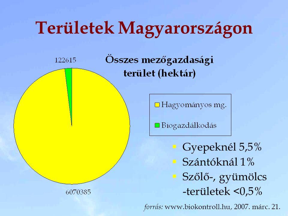 Területek Magyarországon  Gyepeknél 5,5%  Szántóknál 1%  Szőlő-, gyümölcs -területek <0,5% forrás: www.biokontroll.hu, 2007.