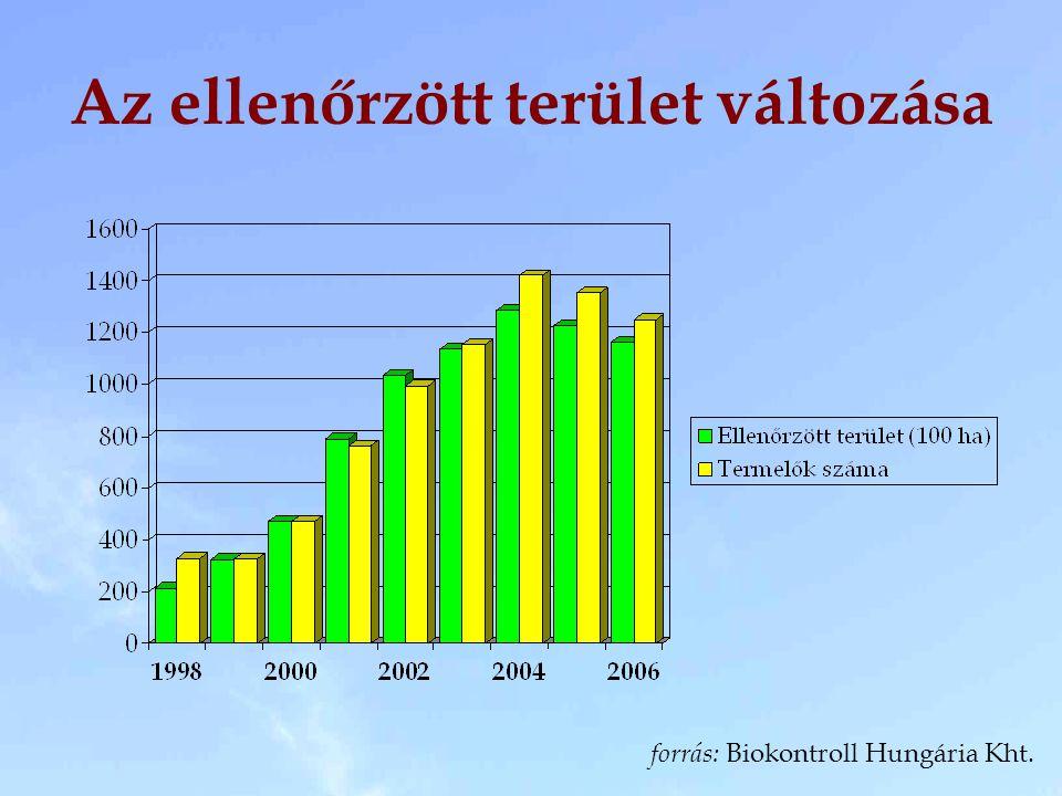 Az ellenőrzött terület változása forrás: Biokontroll Hungária Kht.