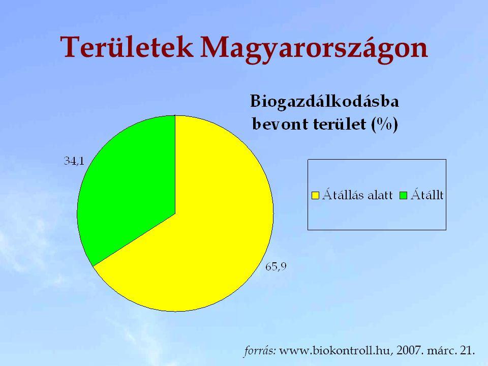 Átállt területek 2006-ban forrás: Biokontroll Hungária Kht.