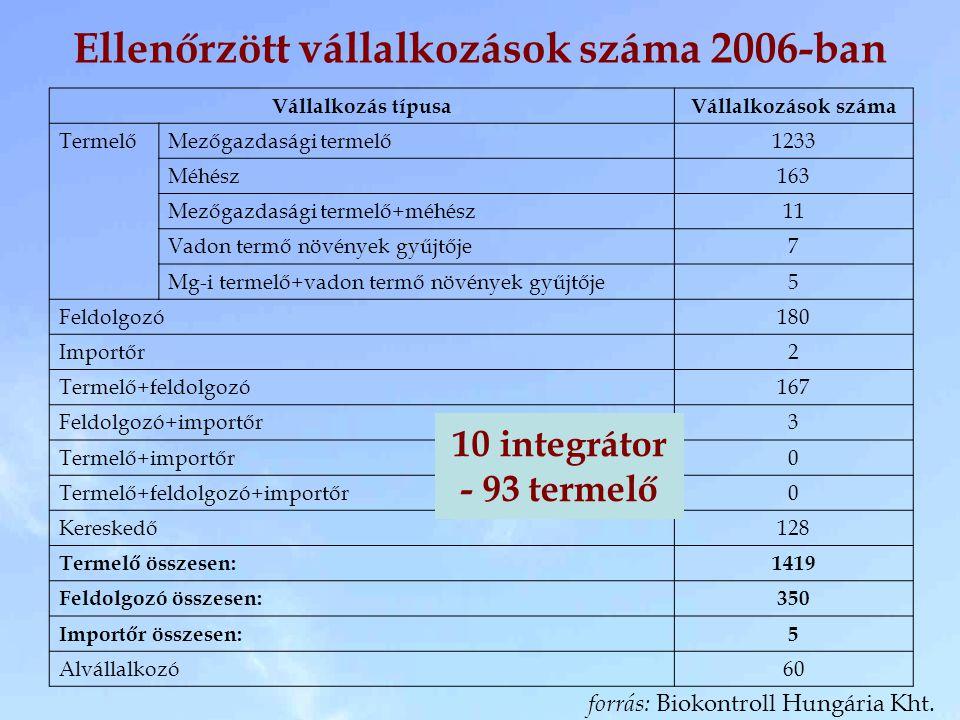 Ellenőrzött vállalkozások száma 2006-ban Vállalkozás típusaVállalkozások száma TermelőMezőgazdasági termelő1233 Méhész163 Mezőgazdasági termelő+méhész11 Vadon termő növények gyűjtője7 Mg-i termelő+vadon termő növények gyűjtője5 Feldolgozó180 Importőr2 Termelő+feldolgozó167 Feldolgozó+importőr3 Termelő+importőr0 Termelő+feldolgozó+importőr0 Kereskedő128 Termelő összesen:1419 Feldolgozó összesen:350 Importőr összesen:5 Alvállalkozó60 forrás: Biokontroll Hungária Kht.
