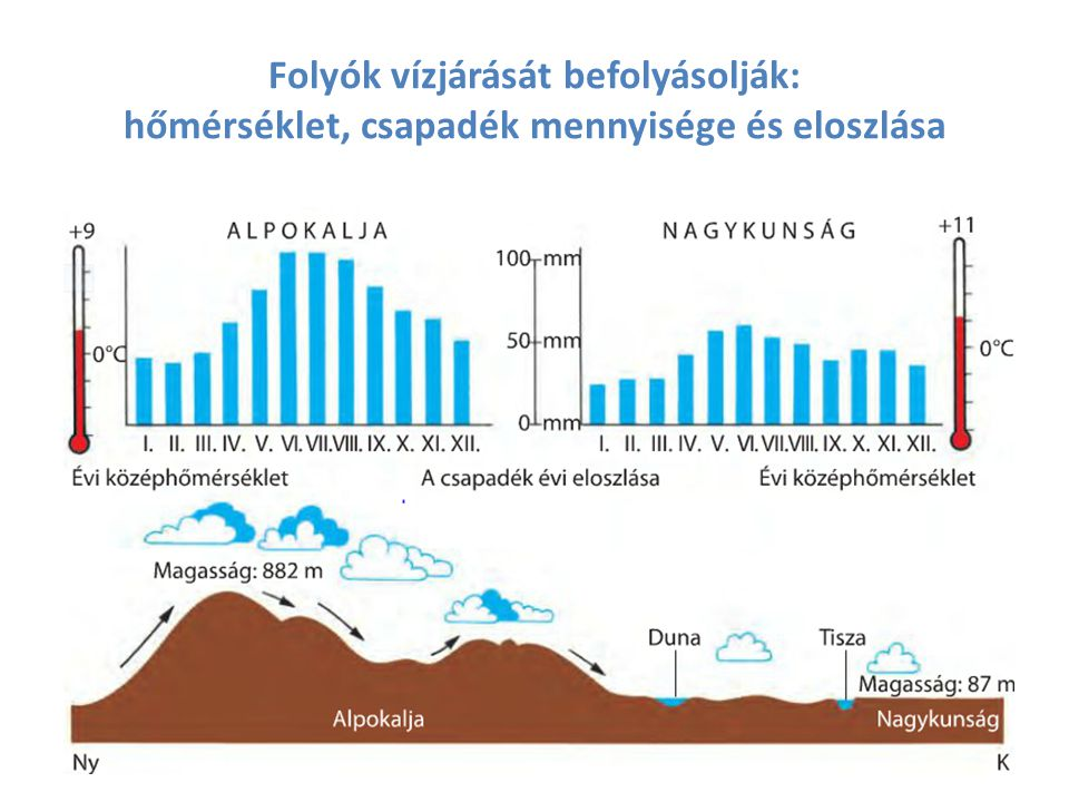 Folyók vízjárását befolyásolják: hőmérséklet, csapadék mennyisége és eloszlása