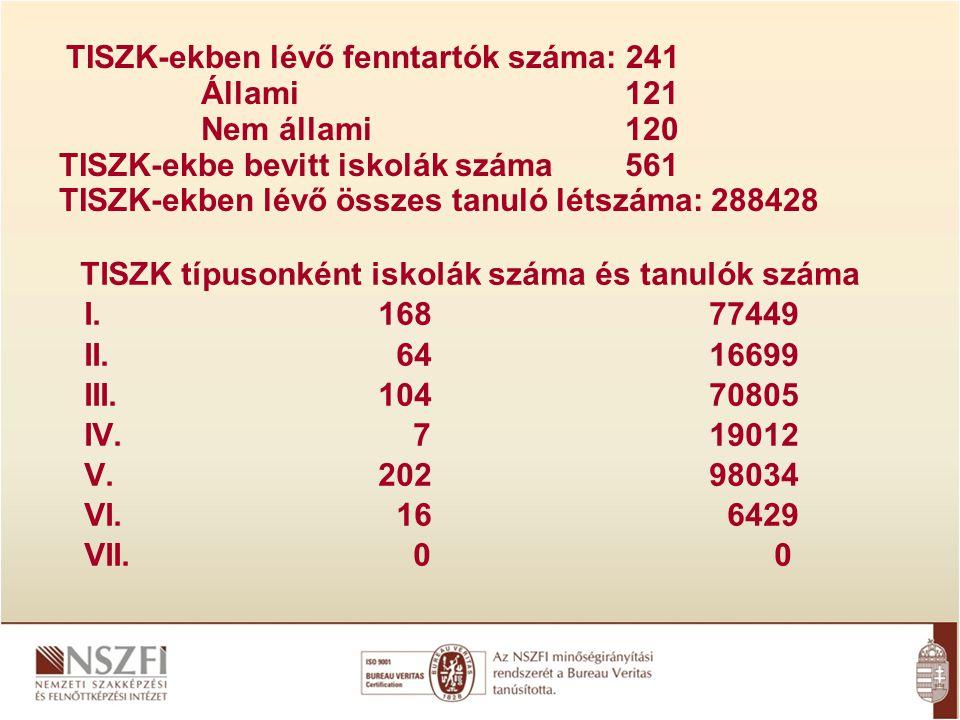 TISZK típusonként iskolák száma és tanulók száma I.16877449 II.