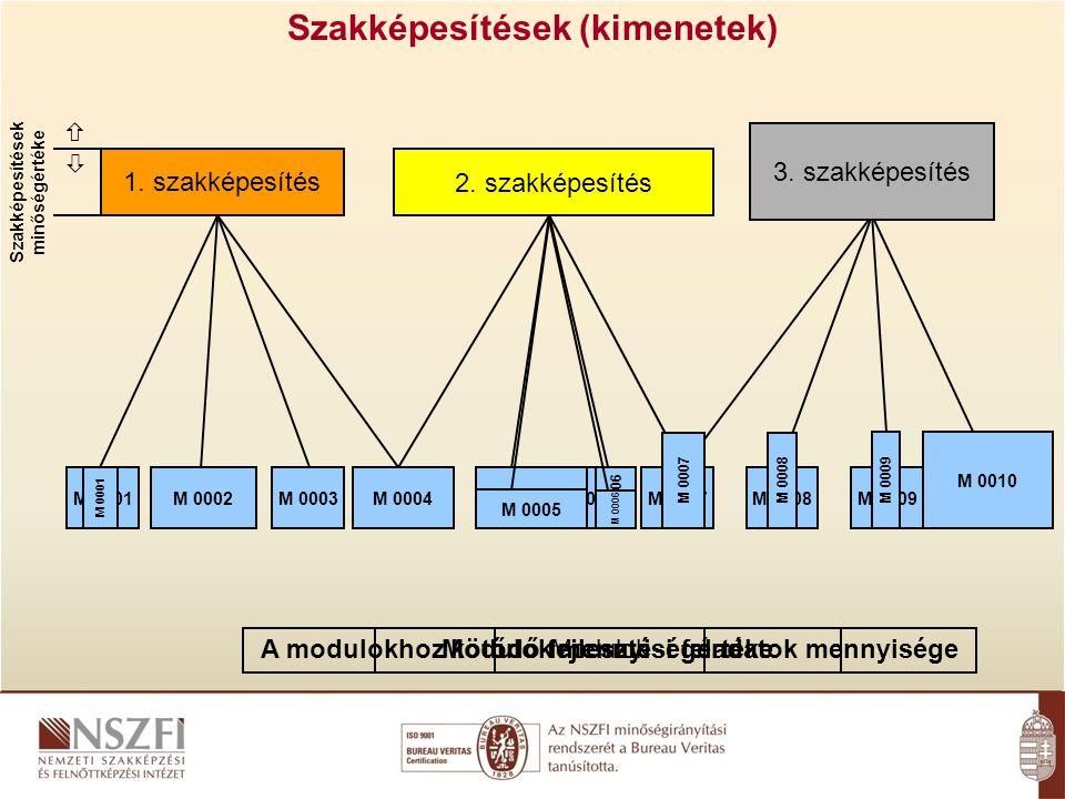 1. szakképesítés Szakképesítések (kimenetek) 2.