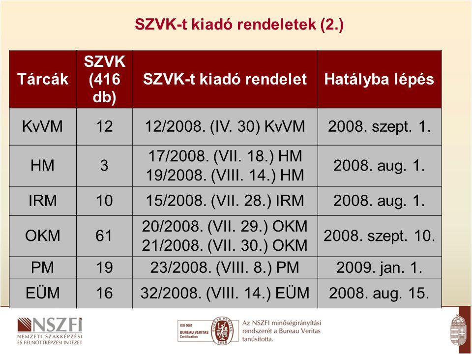 SZVK-t kiadó rendeletek (2.) Tárcák SZVK (416 db) SZVK-t kiadó rendeletHatályba lépés KvVM1212/2008.