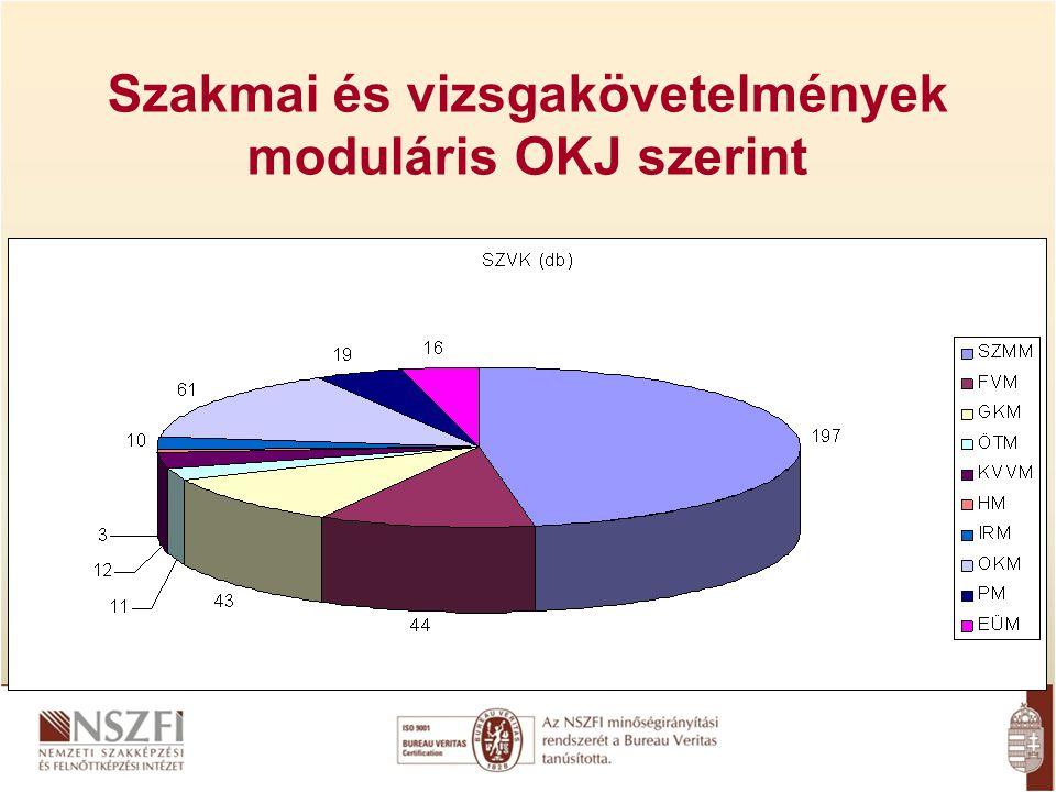 Szakmai és vizsgakövetelmények moduláris OKJ szerint