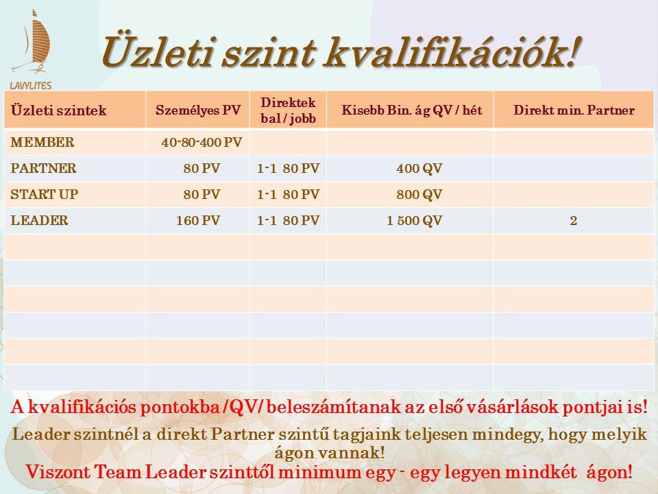 160 PV 80 PV 1100 QV Leader.80 PV 12-48% Start Bónusz.