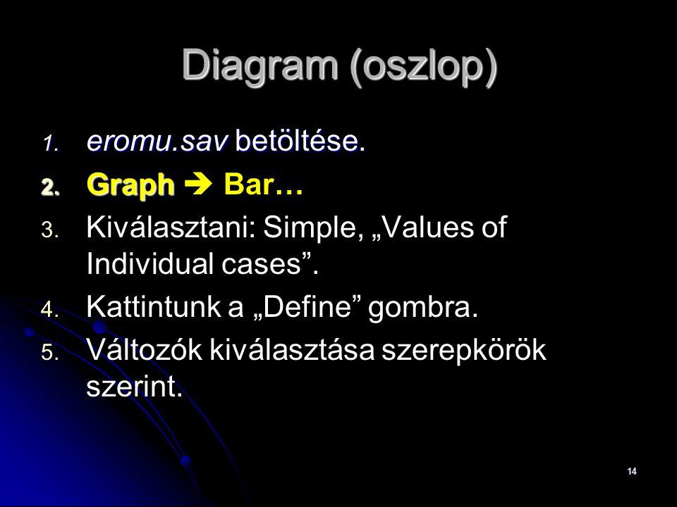 """14 Diagram (oszlop) 1. eromu.sav betöltése. 2. Graph 2. Graph  Bar… 3. 3. Kiválasztani: Simple, """"Values of Individual cases"""". 4. 4. Kattintunk a """"Def"""