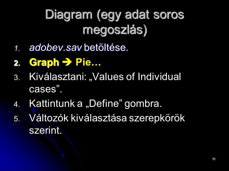 """15 Diagram (egy adat soros megoszlás) 1. adobev.sav betöltése. 2. Graph 2. Graph  Pie… 3. 3. Kiválasztani: """"Values of Individual cases"""". 4. 4. Kattin"""