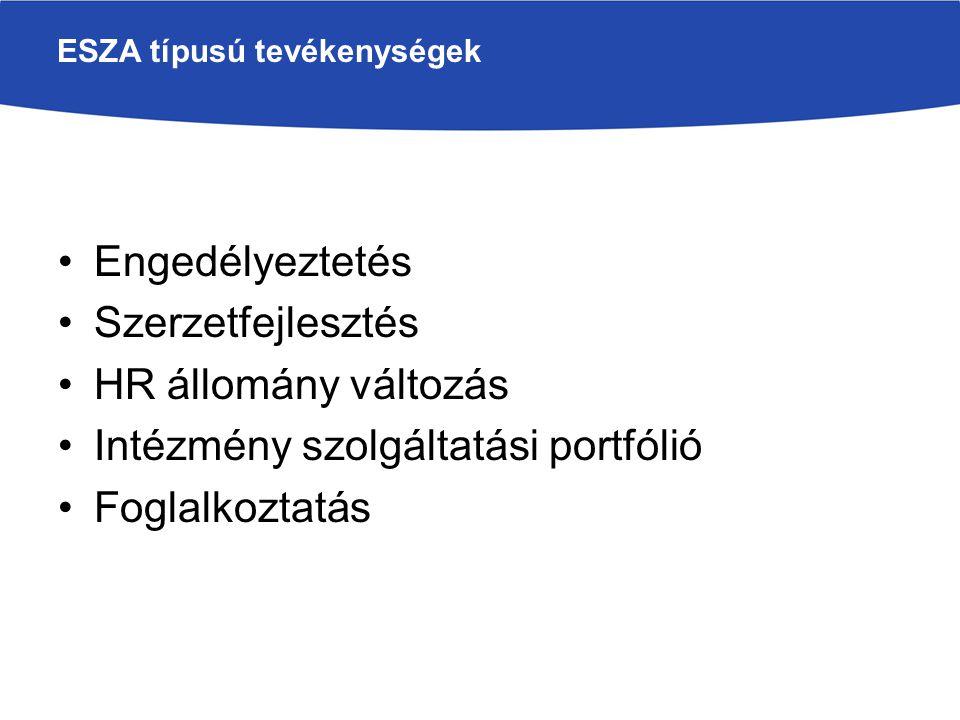 ESZA típusú tevékenységek Engedélyeztetés Szerzetfejlesztés HR állomány változás Intézmény szolgáltatási portfólió Foglalkoztatás