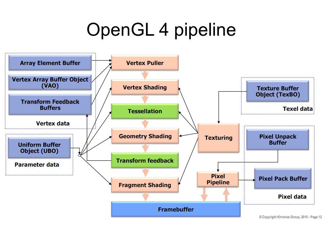 OpenGL 4 pipeline