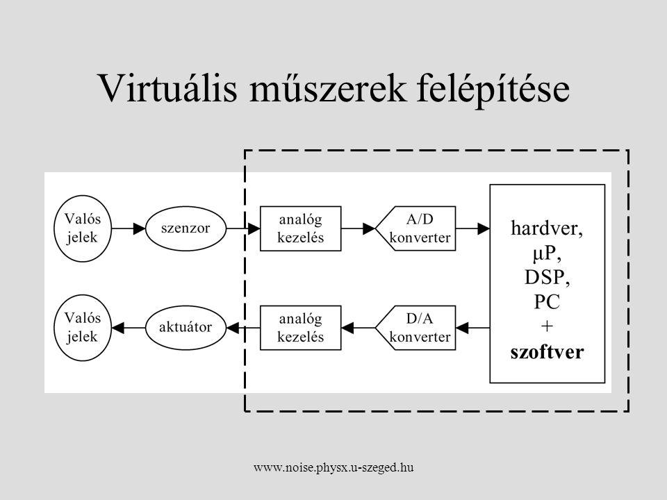 www.noise.physx.u-szeged.hu Virtuális műszerek felépítése