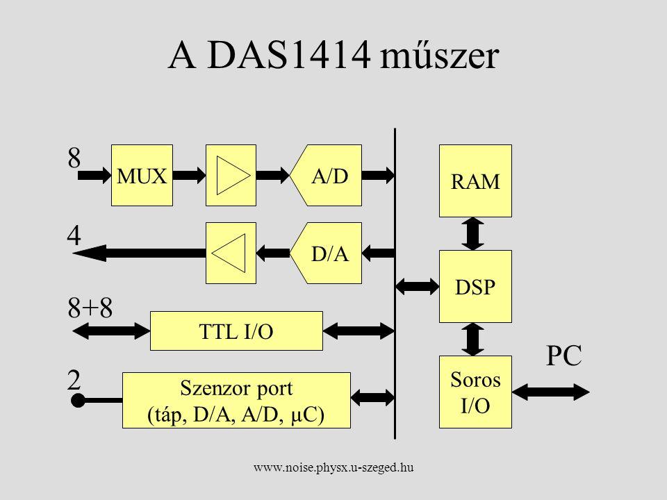 www.noise.physx.u-szeged.hu A DAS1414 műszer MUXA/D D/A TTL I/O Szenzor port (táp, D/A, A/D, µC) DSP RAM Soros I/O PC 4 8 8+8 2
