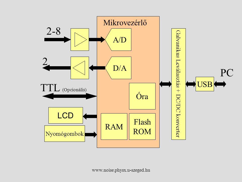 www.noise.physx.u-szeged.hu A/D D/A RAM PC 2 2-8 TTL (Opcionális) LCD Nyomógombok Óra Flash ROM Galvanikus Leválasztás + DC/DC konverter Mikrovezérlő USB