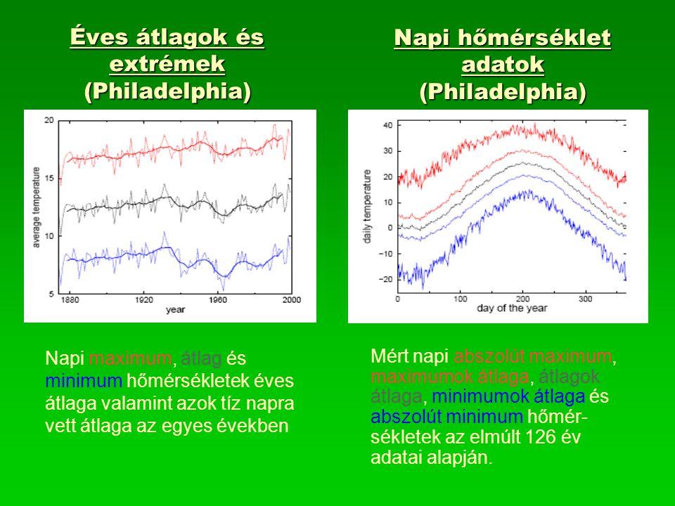 Éves átlagok és extrémek (Philadelphia) Napi hőmérséklet adatok (Philadelphia) Napi maximum, átlag és minimum hőmérsékletek éves átlaga valamint azok tíz napra vett átlaga az egyes években Mért napi abszolút maximum, maximumok átlaga, átlagok átlaga, minimumok átlaga és abszolút minimum hőmér- sékletek az elmúlt 126 év adatai alapján.