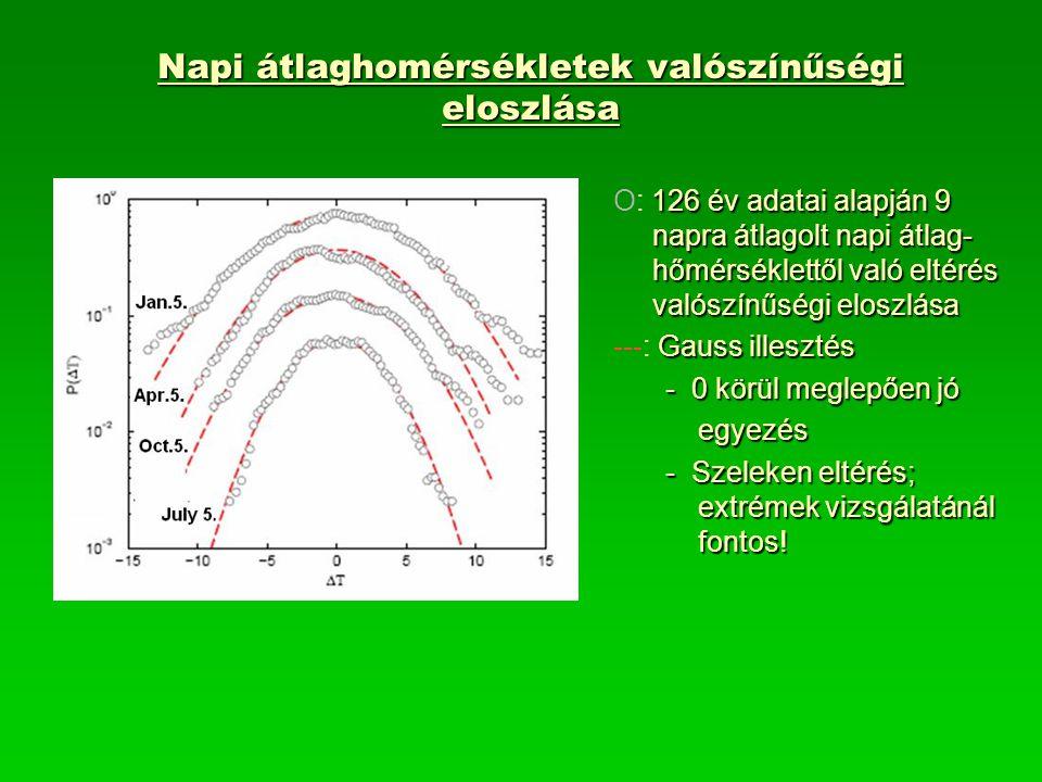 Napi átlaghomérsékletek valószínűségi eloszlása 126 év adatai alapján 9 napra átlagolt napi átlag- hőmérséklettől való eltérés valószínűségi eloszlása O: 126 év adatai alapján 9 napra átlagolt napi átlag- hőmérséklettől való eltérés valószínűségi eloszlása Gaussillesztés ---: Gauss illesztés - 0 körül meglepően jó egyezés - Szeleken eltérés; extrémek vizsgálatánál fontos!