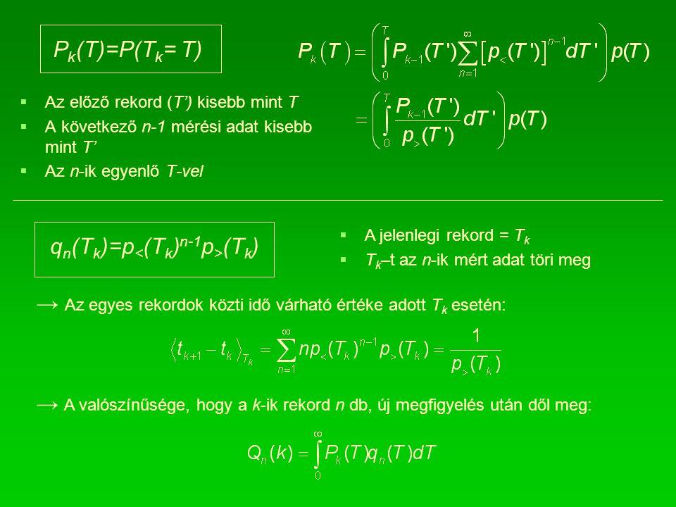 P k (T)=P(T k = T)   Az előző rekord (T') kisebb mint T   A következő n-1 mérési adat kisebb mint T'   Az n-ik egyenlő T-vel   A jelenlegi rekord = T k   T k –t az n-ik mért adat töri meg q n (T k )=p (T k ) → Az egyes rekordok közti idő várható értéke adott T k esetén: → A valószínűsége, hogy a k-ik rekord n db, új megfigyelés után dől meg: