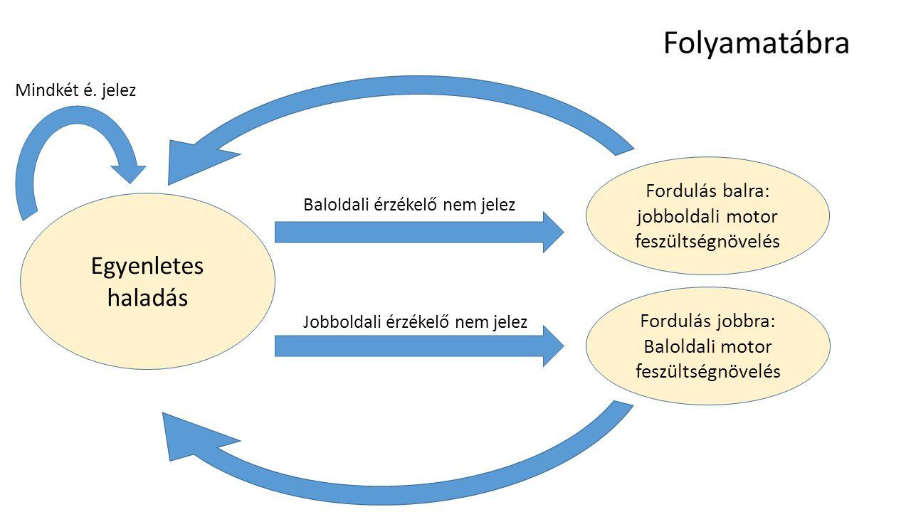 Egyenletes haladás Fordulás balra: jobboldali motor feszültségnövelés Fordulás jobbra: Baloldali motor feszültségnövelés Baloldali érzékelő nem jelez