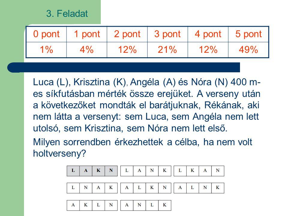 3. Feladat Luca (L), Krisztina (K), Angéla (A) és Nóra (N) 400 m- es síkfutásban mérték össze erejüket. A verseny után a következőket mondták el barát