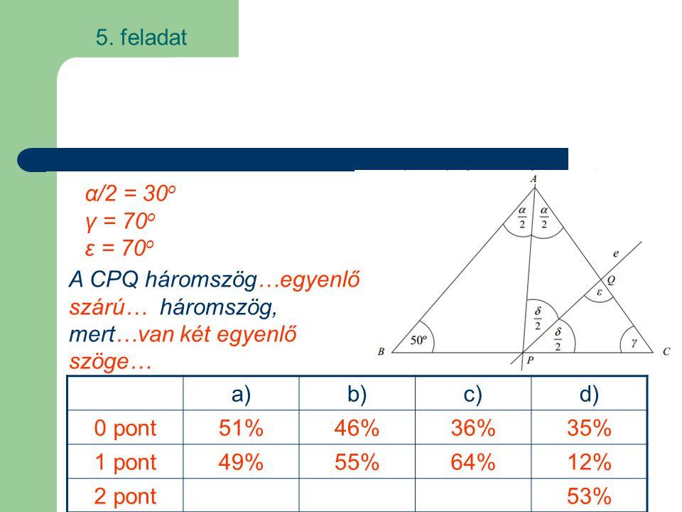a)b)c)d) 0 pont51%46%36%35% 1 pont49%55%64%12% 2 pont53% α/2 = 30 o γ = 70 o ε = 70 o A CPQ háromszög…egyenlő szárú… háromszög, mert…van két egyenlő s