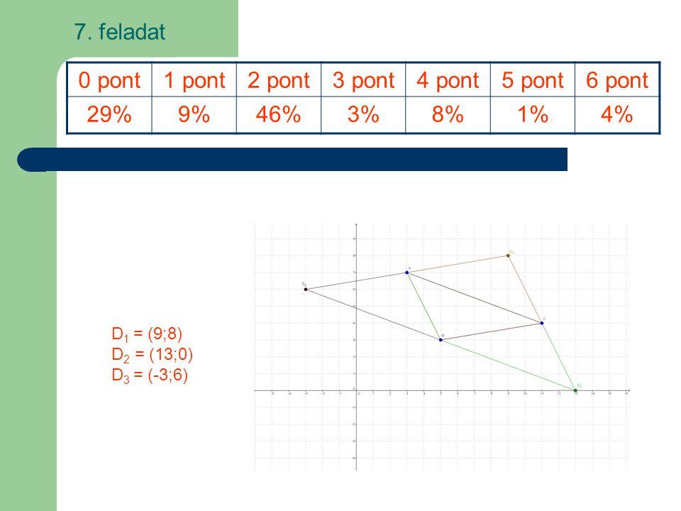 D 1 = (9;8) D 2 = (13;0) D 3 = (-3;6) 0 pont1 pont2 pont3 pont4 pont5 pont6 pont 29%9%9%46%3%8%8%1%1%4% 7. feladat