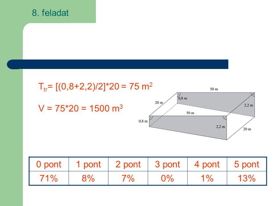 8. feladat T tr = [(0,8+2,2)/2]*20 = 75 m 2 V = 75*20 = 1500 m 3 0 pont1 pont2 pont3 pont4 pont5 pont 71%8%7%7%0%1%1%13%