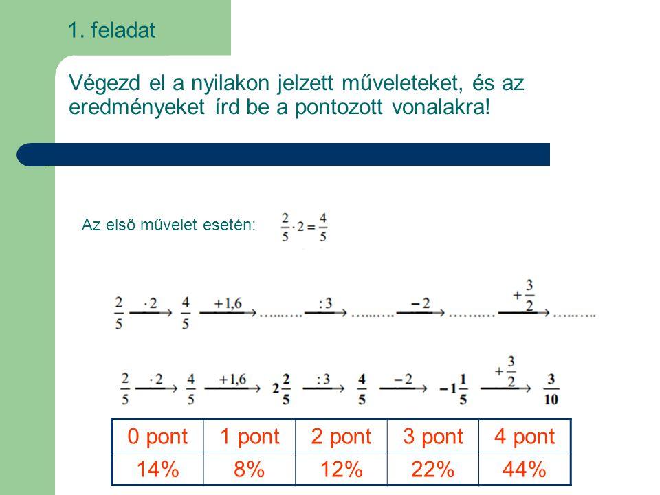 1. feladat Végezd el a nyilakon jelzett műveleteket, és az eredményeket írd be a pontozott vonalakra! Az első művelet esetén: 0 pont1 pont2 pont3 pont