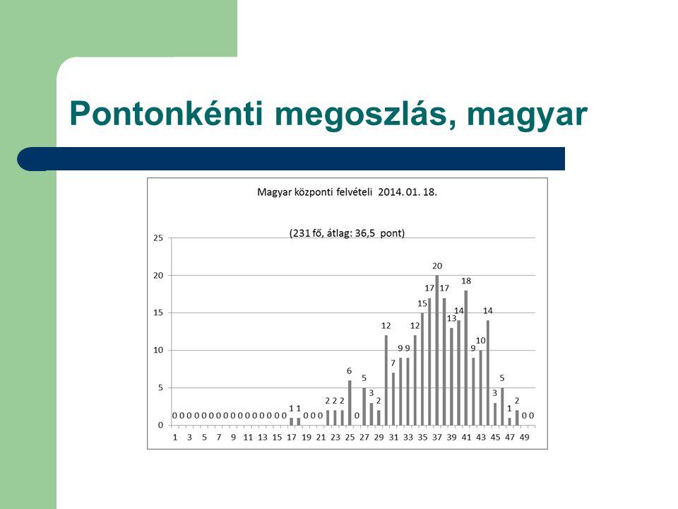 Pontonkénti megoszlás, magyar