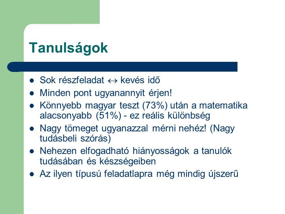 Tanulságok Sok részfeladat  kevés idő Minden pont ugyanannyit érjen! Könnyebb magyar teszt (73%) után a matematika alacsonyabb (51%) - ez reális külö